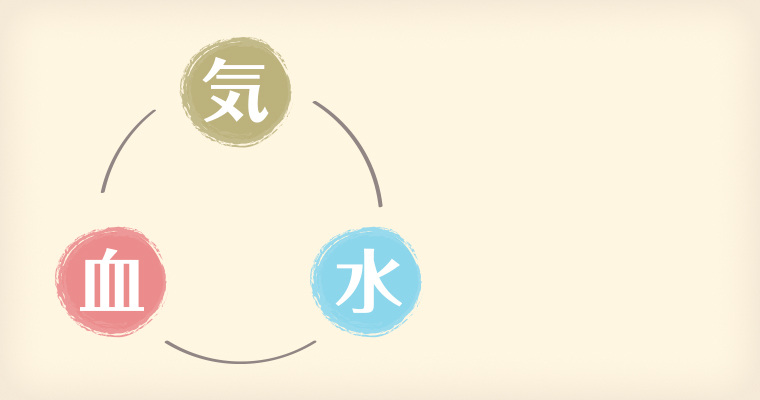 漢方の基礎知識